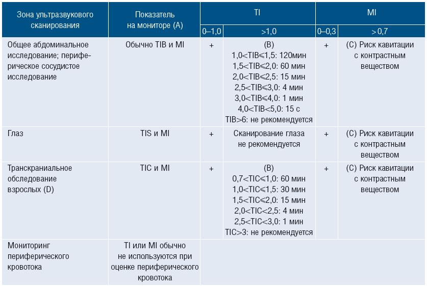 Таблица 2. Рекомендованное время воздействия и значения индексов MI/TI при выполнении ультразвуковых не акушерских и не неонатальных исследований