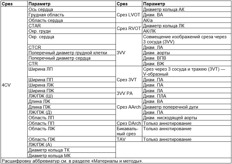 Таблица 2. Список 10 классифицированных срезов; 7 срезов для 44 параметров и аннотирования, 3среза только для аннотирования.