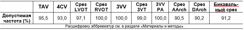 Таблица 3. Данные по допустимой частоте